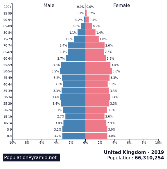 Population Pyramid for the UK