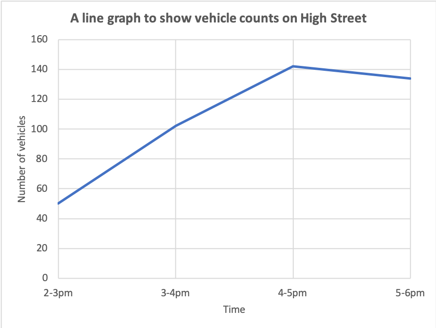 Traffic count line graph