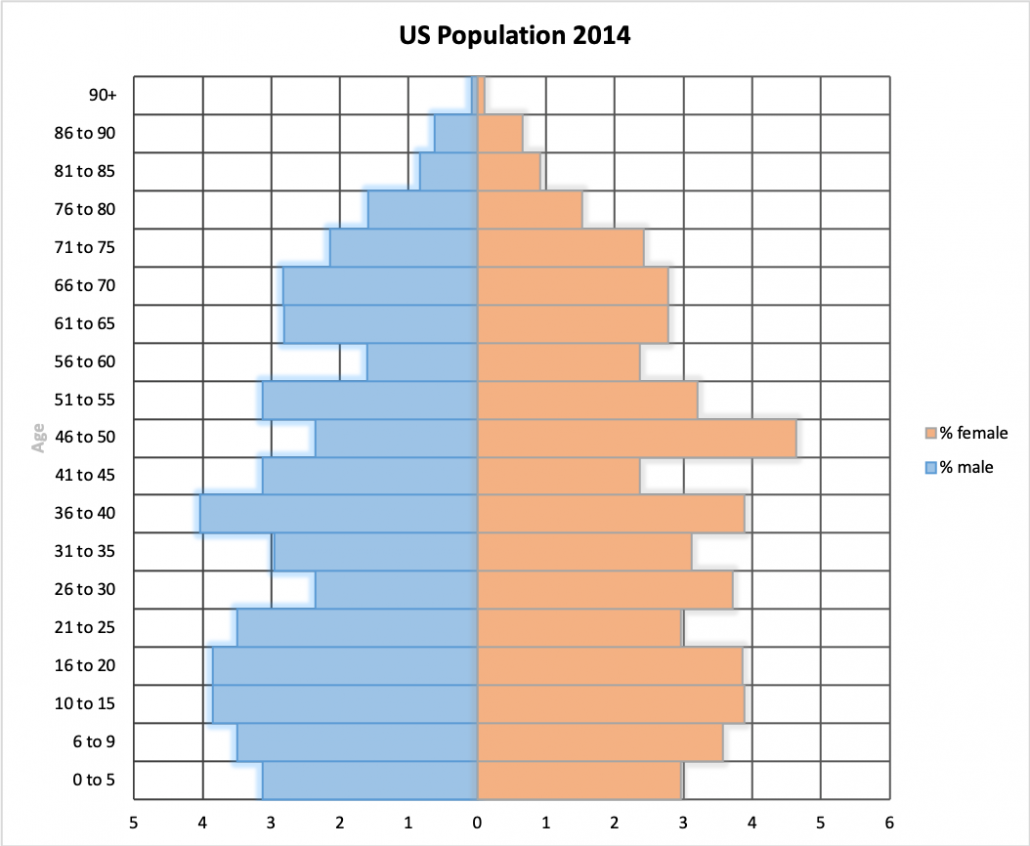 US Population Pyramid Chart