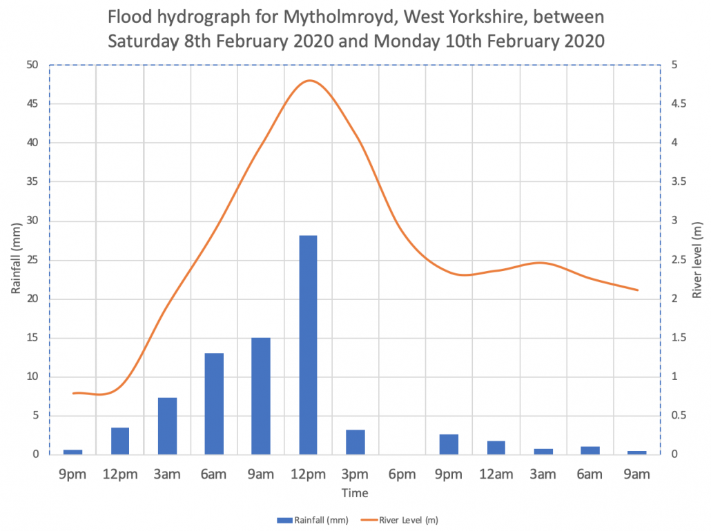 Flood Hydrograph for Mytholmroyd