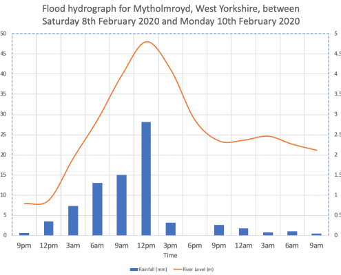 Flood Hydrograph for Mytholmroyd