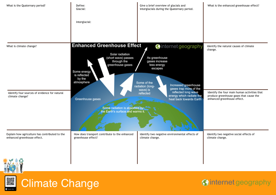 Edexcel A Climate change revision mat