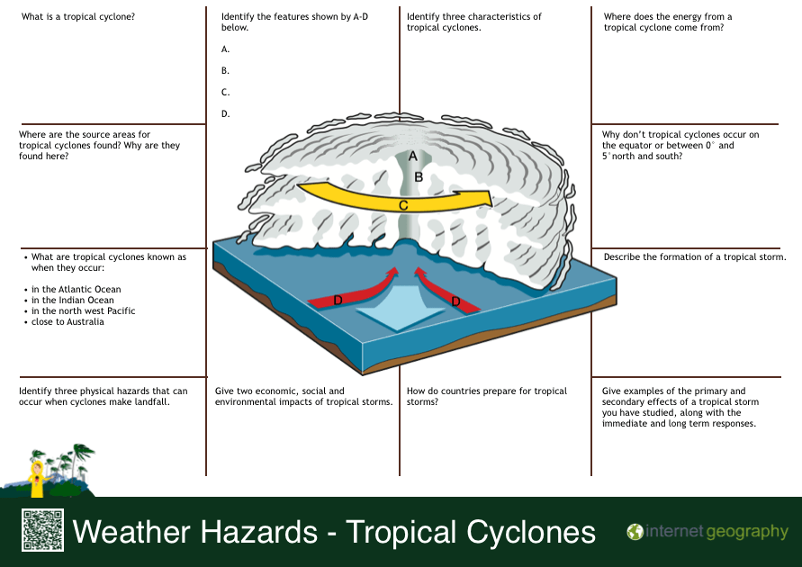 Weather Hazards Tropical Cyclone Revision Mat