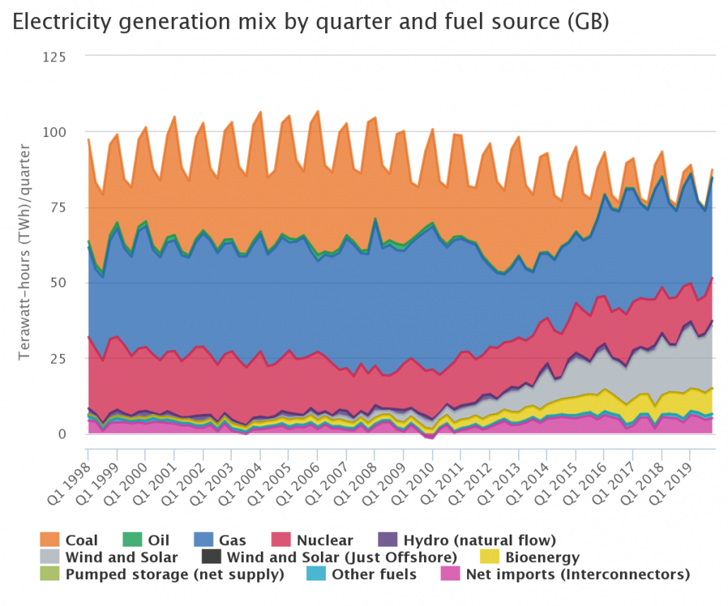 The UKs Changing Energy Mix