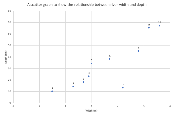 A scatter graph to show the relationship between river depth and width