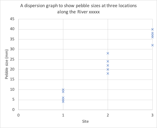 Dispersion graph for pebbles sampled at three sites