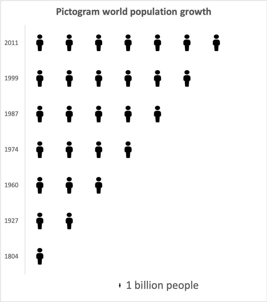 Pictogram world population growth