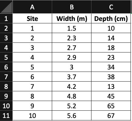 River depth and width data