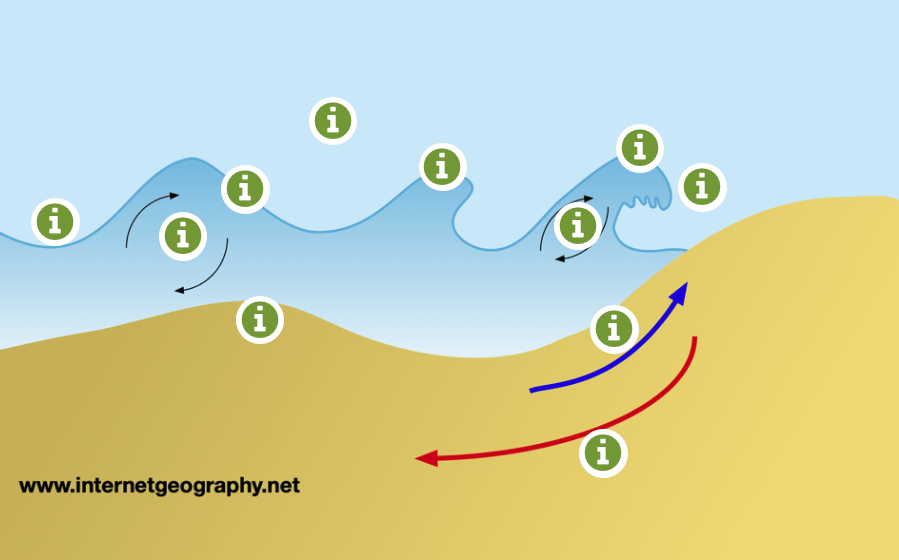 Destructive Wave Interactive Image