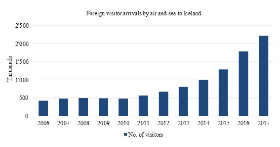 Foreign visitor arrivals to Iceland