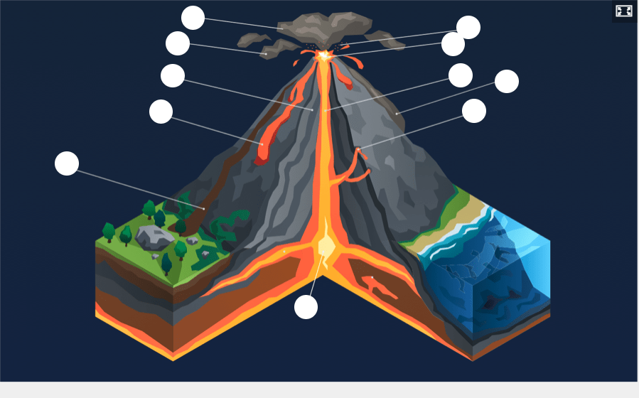 Main features of volcano
