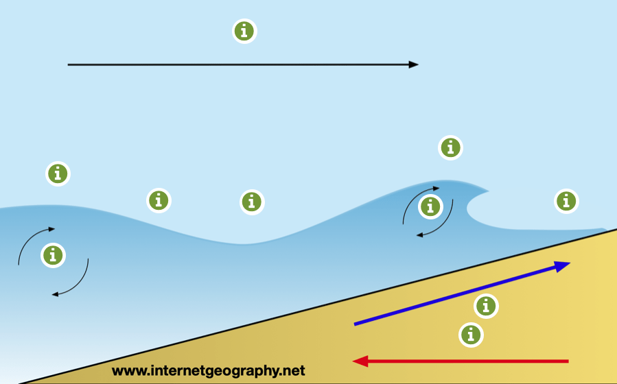 Constructive wave interactive diagram