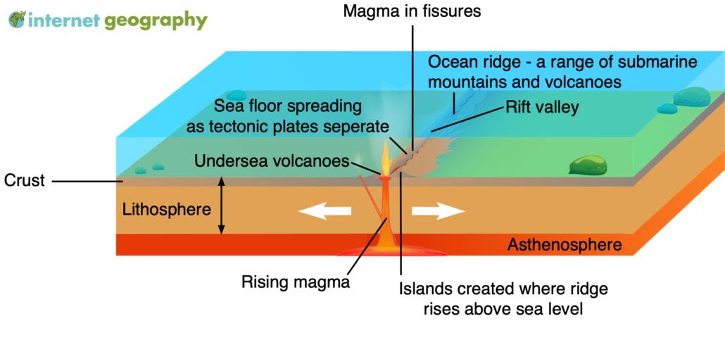 Constructive plate margin