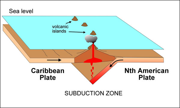 Eastern Caribbean subduction zone
