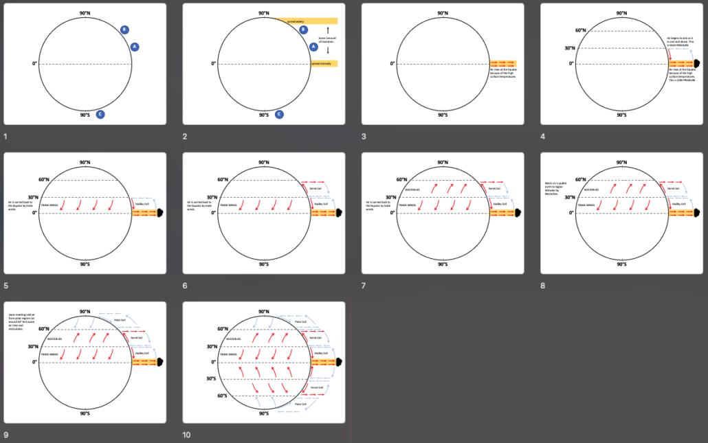 Global atmospheric circulation presentation